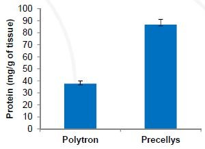 Figure 1. Cardiac muscle homogenization efficiency was compared between the Polytron® and Precellys®. The blue bars represent average protein concentration ± standard error. 30 samples were homogenized on the Polytron® versus 60 samples on the Precellys®, respectively.
