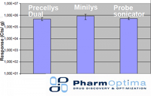 Figure 1: LC-MS/MS analysis from Precellys Dual, Minilys, and Sonicator sample.