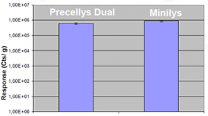 Figure 1: LC-MS/MS analysis from Precellys Dual and Minilys sample.