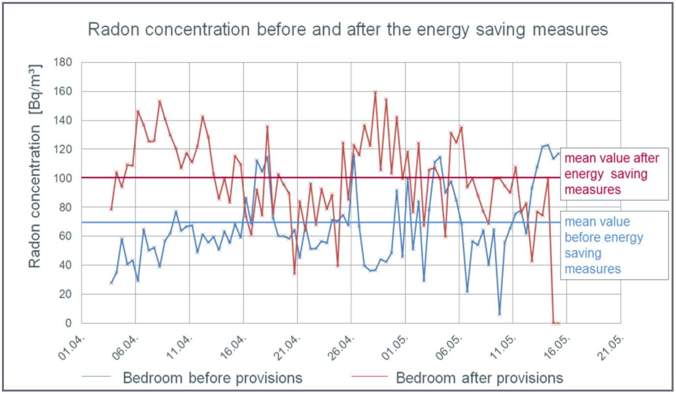 Radon concentration before and after the energy saving measures
